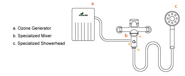 Mermaido Ozone Generator Shower System Installatio